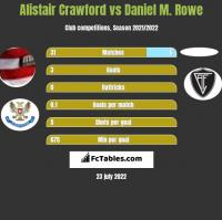 Alistair Crawford vs Daniel M. Rowe h2h player stats