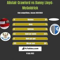 Alistair Crawford vs Danny Lloyd-McGoldrick h2h player stats
