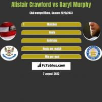 Alistair Crawford vs Daryl Murphy h2h player stats