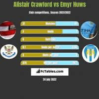 Alistair Crawford vs Emyr Huws h2h player stats