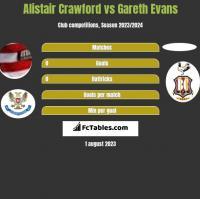 Alistair Crawford vs Gareth Evans h2h player stats