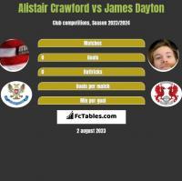 Alistair Crawford vs James Dayton h2h player stats