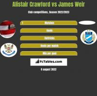 Alistair Crawford vs James Weir h2h player stats
