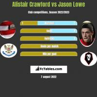 Alistair Crawford vs Jason Lowe h2h player stats