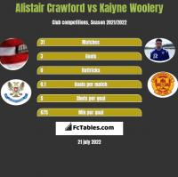 Alistair Crawford vs Kaiyne Woolery h2h player stats