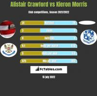 Alistair Crawford vs Kieron Morris h2h player stats