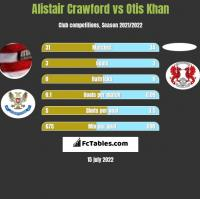 Alistair Crawford vs Otis Khan h2h player stats