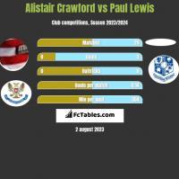 Alistair Crawford vs Paul Lewis h2h player stats