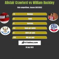 Alistair Crawford vs William Buckley h2h player stats