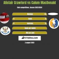 Alistair Crawford vs Calum MacDonald h2h player stats