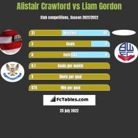 Alistair Crawford vs Liam Gordon h2h player stats
