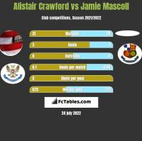 Alistair Crawford vs Jamie Mascoll h2h player stats