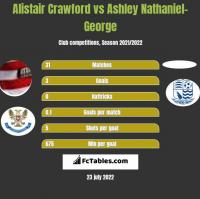 Alistair Crawford vs Ashley Nathaniel-George h2h player stats