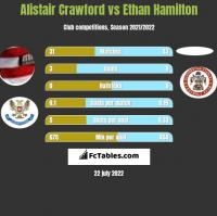 Alistair Crawford vs Ethan Hamilton h2h player stats