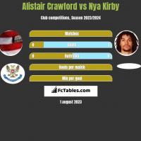 Alistair Crawford vs Nya Kirby h2h player stats