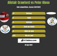 Alistair Crawford vs Peter Kioso h2h player stats