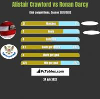 Alistair Crawford vs Ronan Darcy h2h player stats