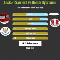 Alistair Crawford vs Hector Kyprianou h2h player stats