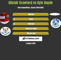 Alistair Crawford vs Kyle Hayde h2h player stats
