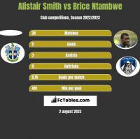 Alistair Smith vs Brice Ntambwe h2h player stats