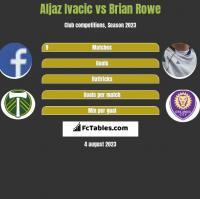 Aljaz Ivacic vs Brian Rowe h2h player stats