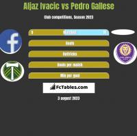 Aljaz Ivacic vs Pedro Gallese h2h player stats