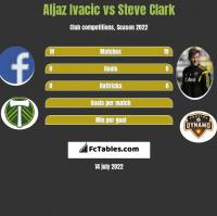 Aljaz Ivacic vs Steve Clark h2h player stats