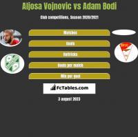 Aljosa Vojnovic vs Adam Bodi h2h player stats