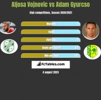Aljosa Vojnovic vs Adam Gyurcso h2h player stats