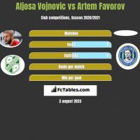 Aljosa Vojnovic vs Artem Favorov h2h player stats