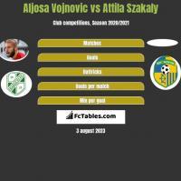 Aljosa Vojnovic vs Attila Szakaly h2h player stats