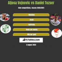 Aljosa Vojnovic vs Daniel Tozser h2h player stats