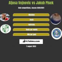 Aljosa Vojnovic vs Jakub Plsek h2h player stats