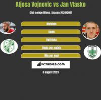 Aljosa Vojnovic vs Jan Vlasko h2h player stats