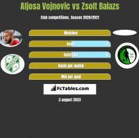 Aljosa Vojnovic vs Zsolt Balazs h2h player stats