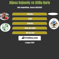 Aljosa Vojnovic vs Attila Haris h2h player stats
