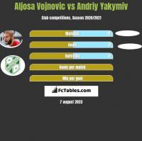Aljosa Vojnovic vs Andriy Yakymiv h2h player stats
