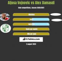 Aljosa Vojnovic vs Alex Damasdi h2h player stats