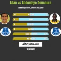 Allan vs Abdoulaye Doucoure h2h player stats