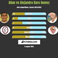 Allan vs Alejandro Daro Gomez h2h player stats
