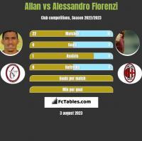 Allan vs Alessandro Florenzi h2h player stats