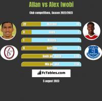 Allan vs Alex Iwobi h2h player stats