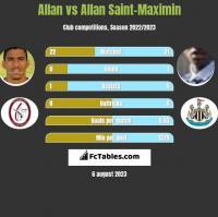 Allan vs Allan Saint-Maximin h2h player stats