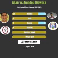 Allan vs Amadou Diawara h2h player stats