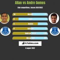 Allan vs Andre Gomes h2h player stats