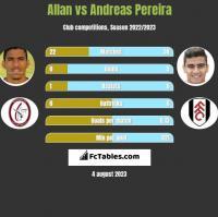 Allan vs Andreas Pereira h2h player stats