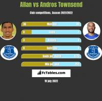 Allan vs Andros Townsend h2h player stats