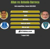 Allan vs Antonio Barreca h2h player stats