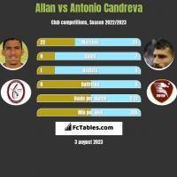 Allan vs Antonio Candreva h2h player stats