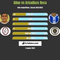 Allan vs Arkadiuzs Reca h2h player stats